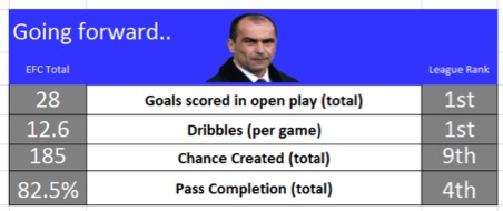 Martinez-Stats-Going-Forward