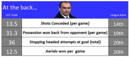 Martinez-Stats-At-The-Back